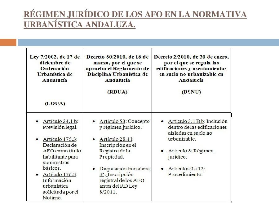 O réxime asimilable ao de fóra de ordenación na normativa andaluza